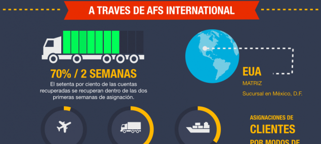 Cobranza de fletes a través de AFS International